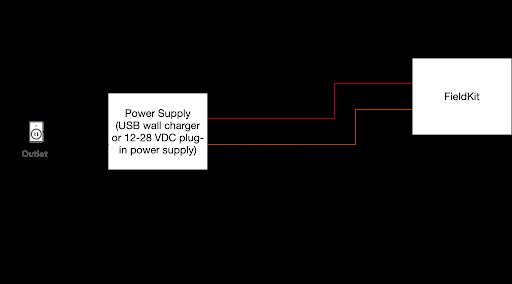 Voltage Exposure